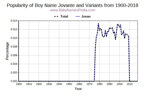 Variant Popularity Trend  for Jovante  from 1900 to 2017