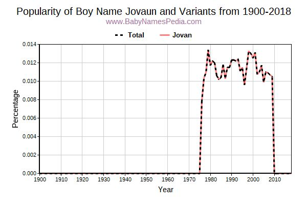 Variant Popularity Trend  for Jovaun  from 1900 to 2017