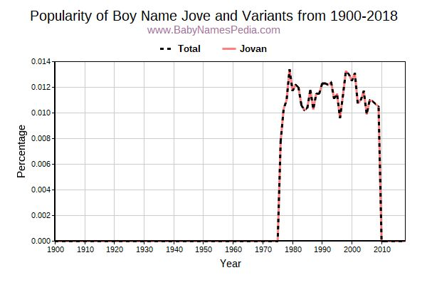 Variant Popularity Trend  for Jove  from 1900 to 2016