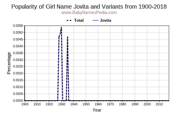 Variant Popularity Trend  for Jovita  from 1900 to 2017