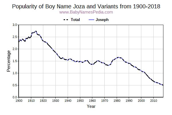Variant Popularity Trend  for Joza  from 1900 to 2015
