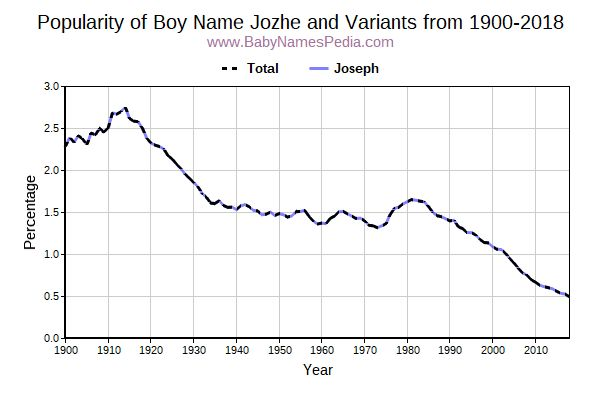 Variant Popularity Trend  for Jozhe  from 1900 to 2015