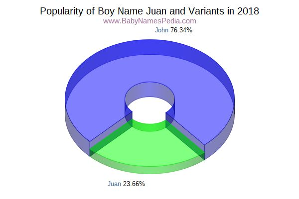 Variant Popularity Chart  for Juan  in 2018