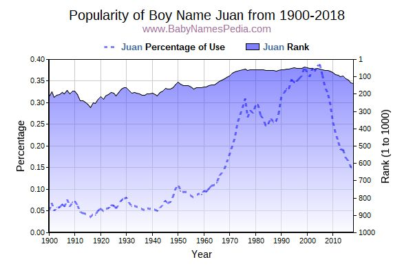 Popularity Trend  for Juan  from 1900 to 2018