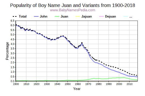 Variant Popularity Trend  for Juan  from 1900 to 2018