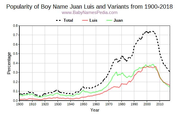 Variant Popularity Trend  for Juan Luis  from 1900 to 2018