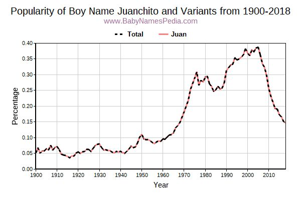 Variant Popularity Trend  for Juanchito  from 1900 to 2018
