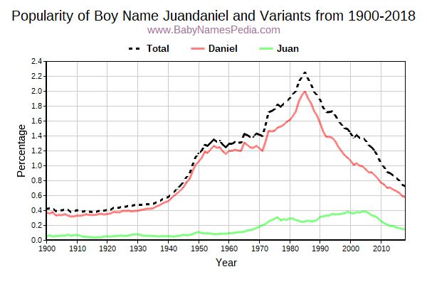 Variant Popularity Trend  for Juandaniel  from 1900 to 2017