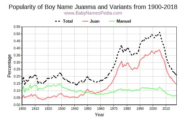 Variant Popularity Trend  for Juanma  from 1900 to 2018