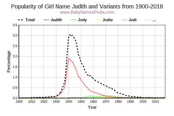 Variant Popularity Trend  for Judith  from 1900 to 2016