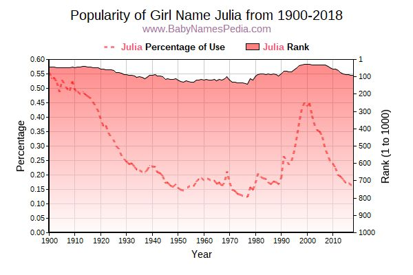 Popularity Trend  for Julia  from 1900 to 2016
