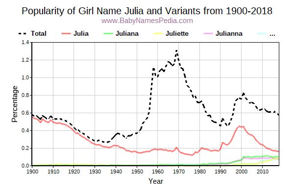 Variant Popularity Trend  for Julia  from 1900 to 2016