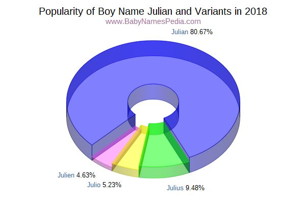 Variant Popularity Chart  for Julian  in 2015
