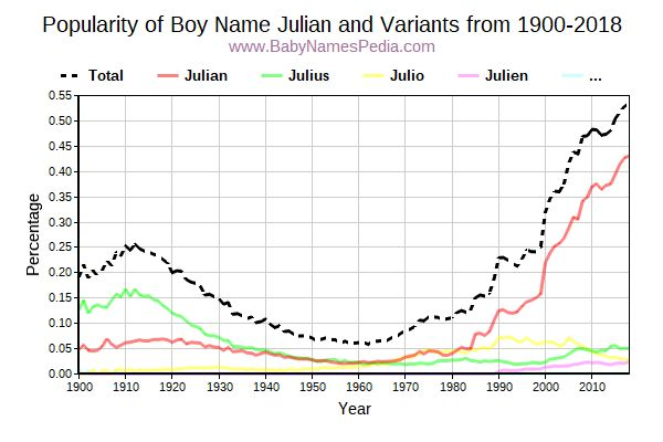 Variant Popularity Trend  for Julian  from 1900 to 2015