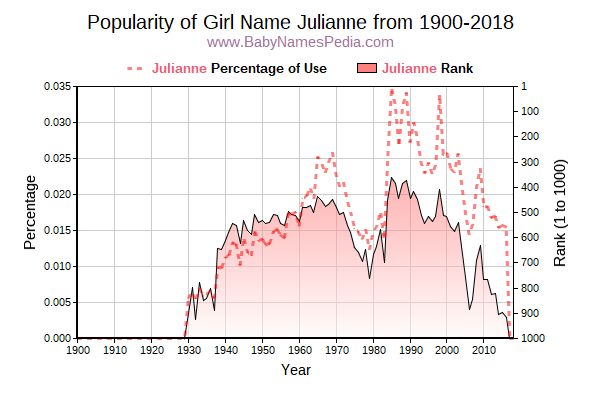 Popularity Trend  for Julianne  from 1900 to 2018