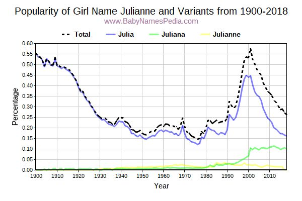 Variant Popularity Trend  for Julianne  from 1900 to 2018