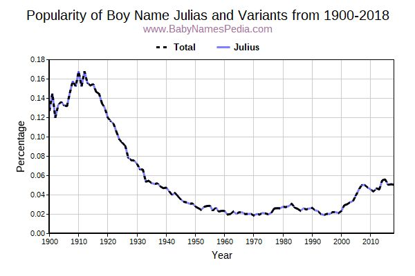 Variant Popularity Trend  for Julias  from 1900 to 2016