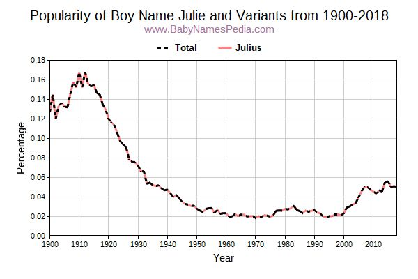 Variant Popularity Trend  for Julie  from 1900 to 2017