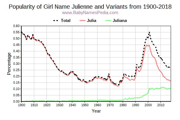 Variant Popularity Trend  for Julienne  from 1900 to 2018