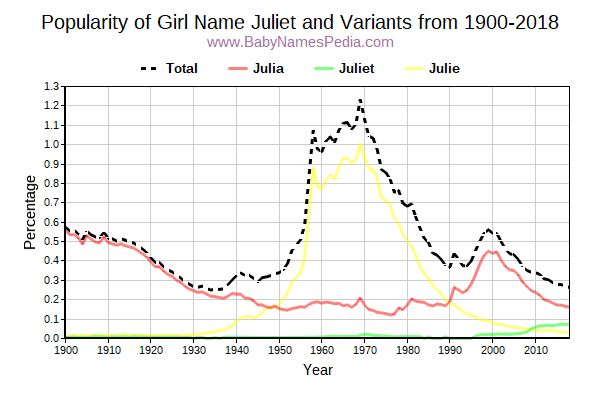 Variant Popularity Trend  for Juliet  from 1900 to 2018