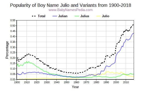 Variant Popularity Trend  for Julio  from 1900 to 2016