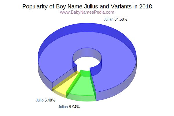Variant Popularity Chart  for Julius  in 2016