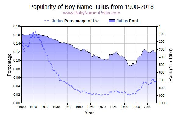 Popularity Trend  for Julius  from 1900 to 2016