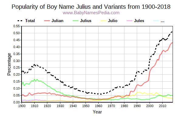 Variant Popularity Trend  for Julius  from 1900 to 2016