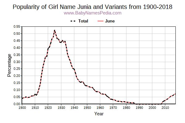 Variant Popularity Trend  for Junia  from 1900 to 2018