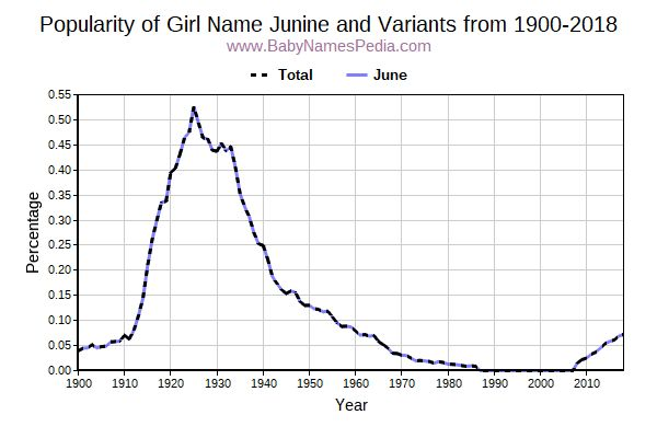 Variant Popularity Trend  for Junine  from 1900 to 2018