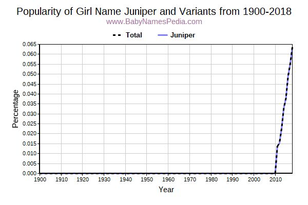 Variant Popularity Trend  for Juniper  from 1900 to 2015