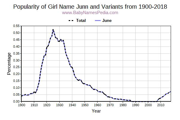 Variant Popularity Trend  for Junn  from 1900 to 2018