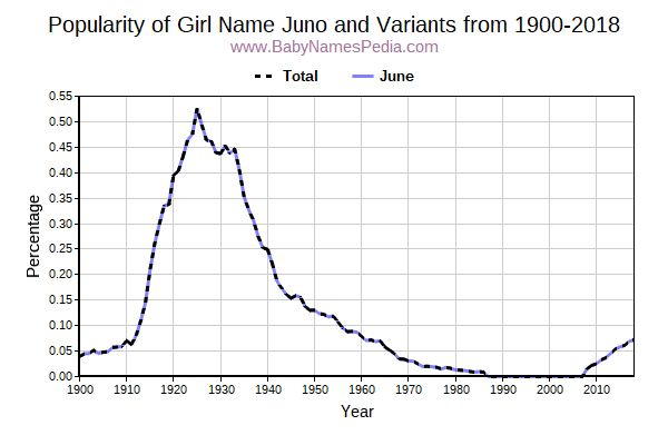 Variant Popularity Trend  for Juno  from 1900 to 2016
