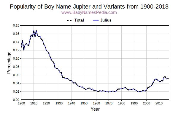 Variant Popularity Trend  for Jupiter  from 1900 to 2016
