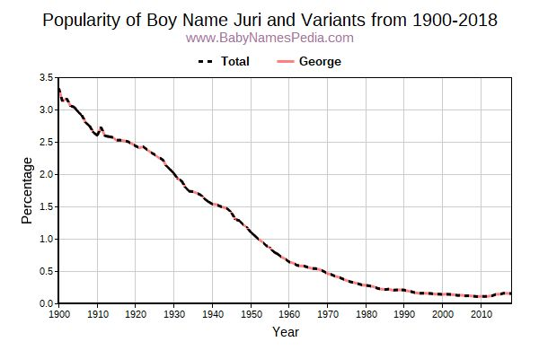 Variant Popularity Trend  for Juri  from 1900 to 2016