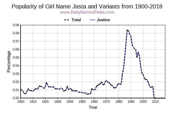 Variant Popularity Trend  for Justa  from 1900 to 2015