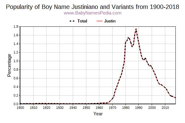 Variant Popularity Trend  for Justiniano  from 1900 to 2017