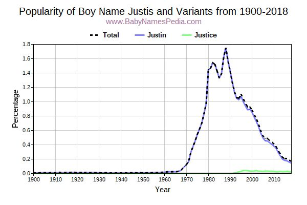 Variant Popularity Trend  for Justis  from 1900 to 2017
