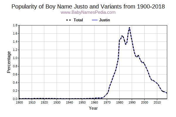 Variant Popularity Trend  for Justo  from 1900 to 2017
