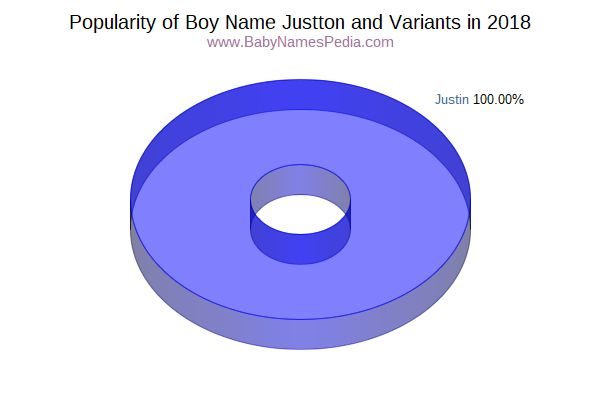 Variant Popularity Chart  for Justton  in 2017