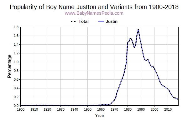 Variant Popularity Trend  for Justton  from 1900 to 2017