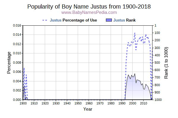 Popularity Trend  for Justus  from 1900 to 2017