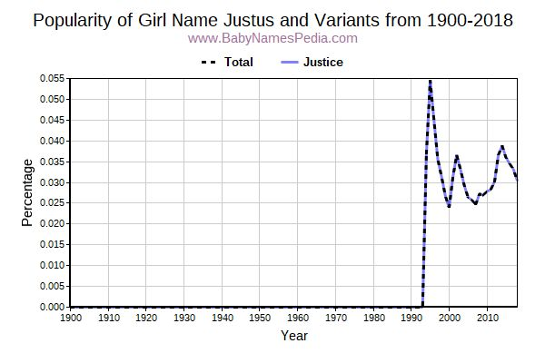 Variant Popularity Trend  for Justus  from 1900 to 2016