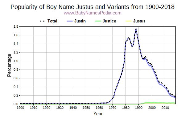 Variant Popularity Trend  for Justus  from 1900 to 2017