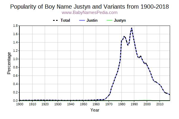 Variant Popularity Trend  for Justyn  from 1900 to 2016