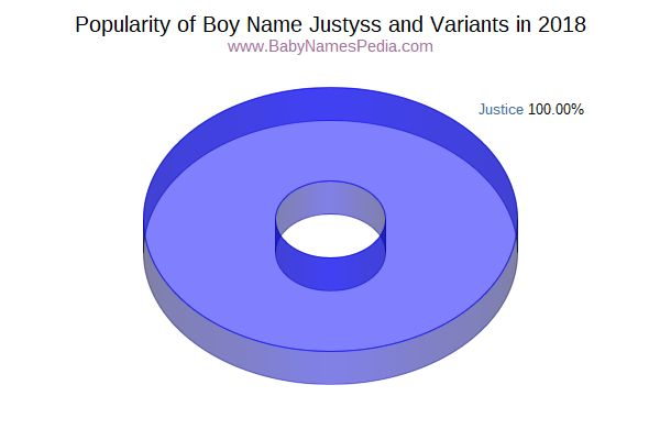 Variant Popularity Chart  for Justyss  in 2018
