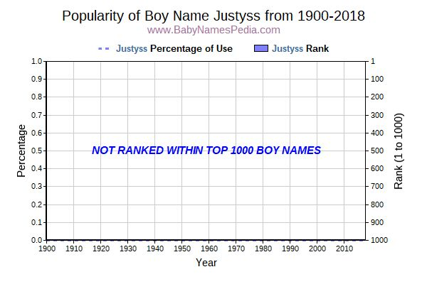 Popularity Trend  for Justyss  from 1900 to 2018