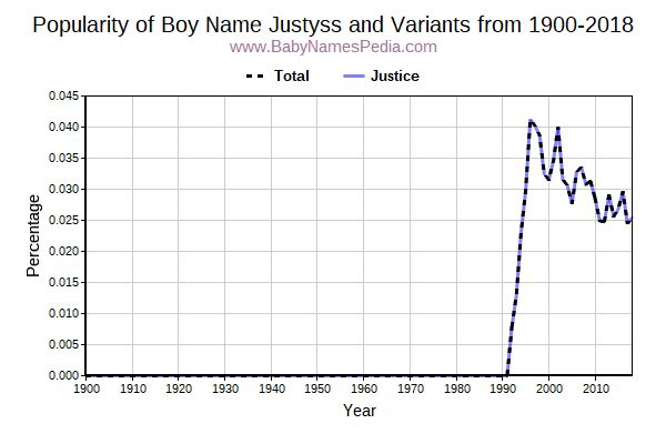 Variant Popularity Trend  for Justyss  from 1900 to 2018