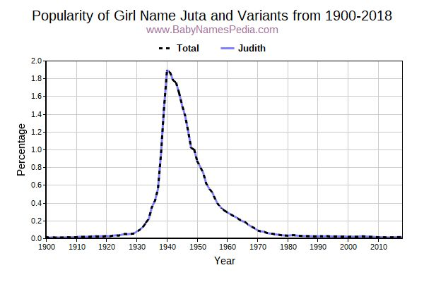 Variant Popularity Trend  for Juta  from 1900 to 2015
