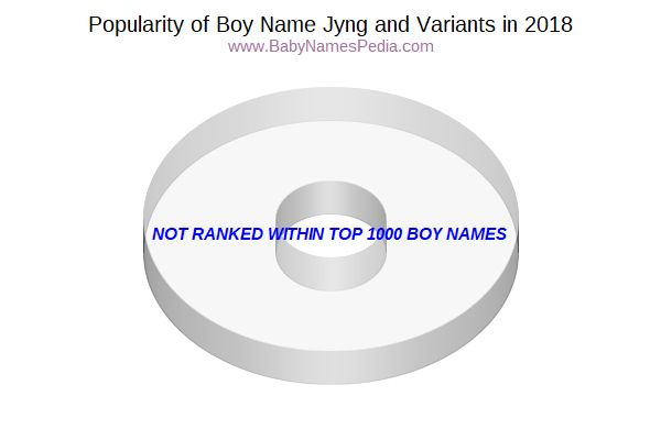 Variant Popularity Chart  for Jyng  in 2015